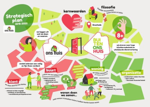Afbeelding: Infographic strategisch plan